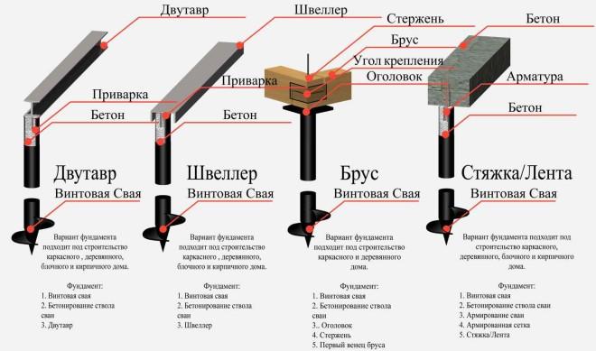 Винтовой фундамент - плюсы и минусы