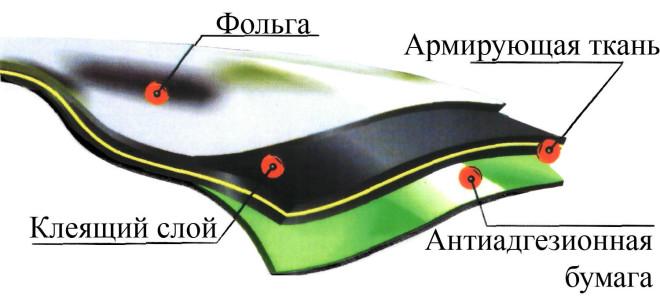 Ризолин-гидроизоляционный материал