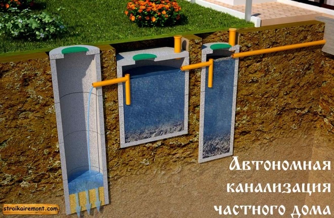 Автономная канализация для вашего дома