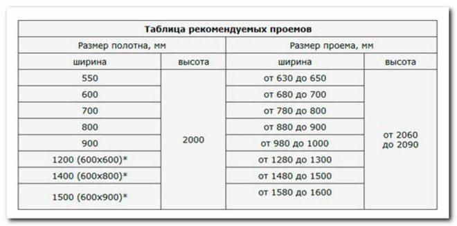 Таблица рекомендуемых проемов входной двери